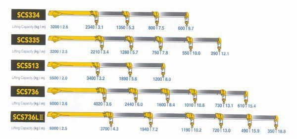 Thông số kỹ thuật cẩu Soosan từ 2,2 tấn đến 17 tấn-1