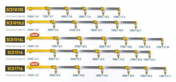 Thông số kỹ thuật cẩu Soosan từ 2,2 tấn đến 17 tấn-3