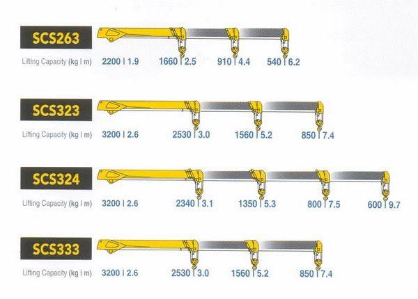 Thông số kỹ thuật cẩu Soosan từ 2,2 tấn đến 17 tấn